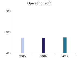 graph of Operating Profit